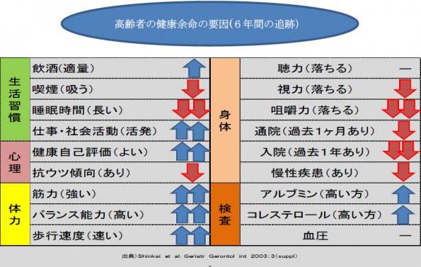 高齢者の健康余命の要因(6年間の追跡)